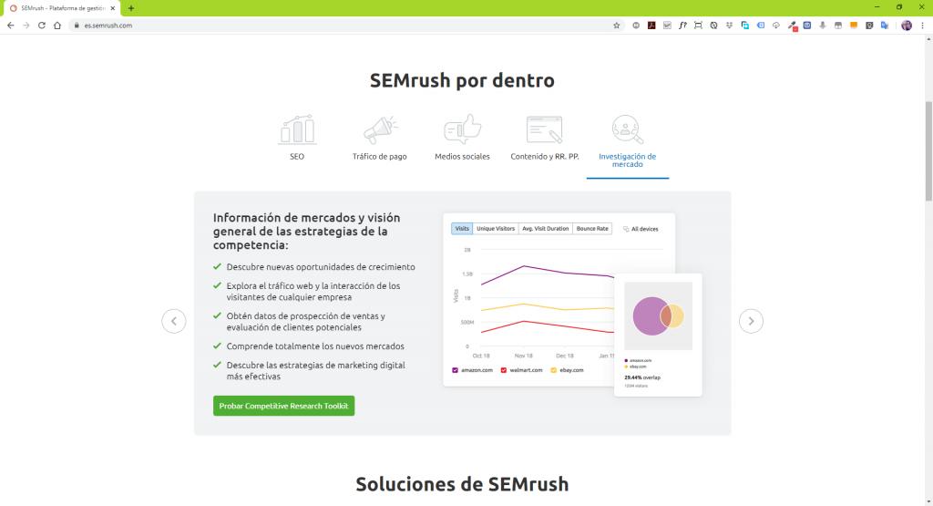pagina web de semrush